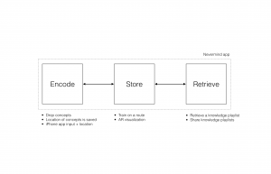 The three modes of the NeverMind interface: Store, Encode and Retrieve.
